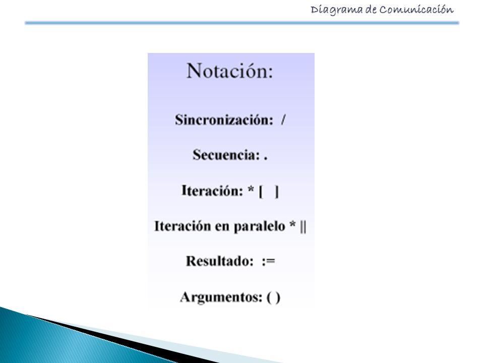 Diagrama de Comunicación