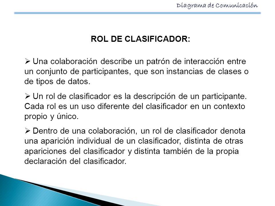 Diagrama de Comunicación ROL DE CLASIFICADOR: Una colaboración describe un patrón de interacción entre un conjunto de participantes, que son instancia