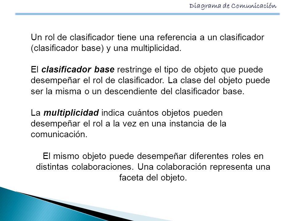 Diagrama de Comunicación Un rol de clasificador tiene una referencia a un clasificador (clasificador base) y una multiplicidad. El clasificador base r