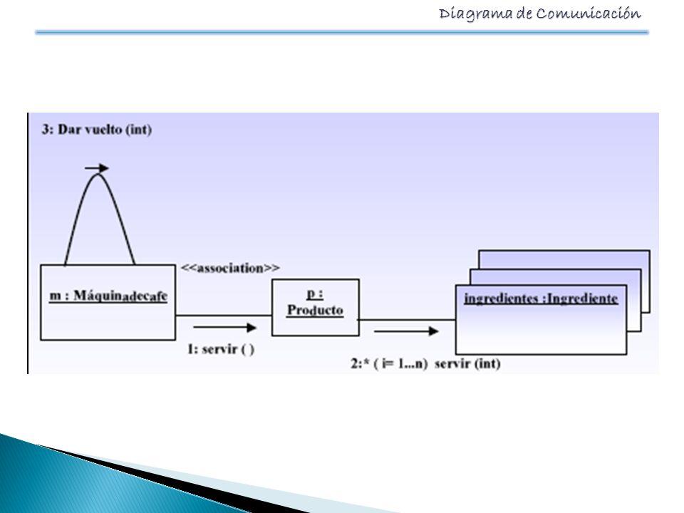 Diagrama de Comunicación Los dos diagramas siguientes demuestran un diagrama de comunicación y el diagrama de secuencia que muestra la misma información.