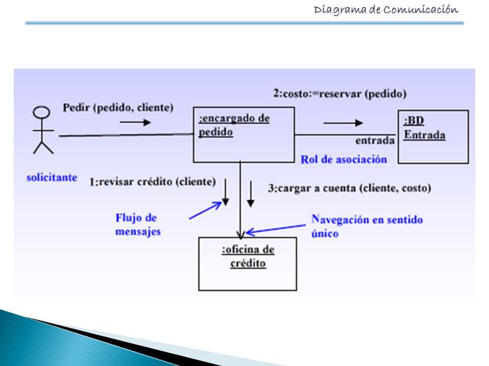 Diagrama de Comunicación INTERACCIONES Las interacciones ente objetos descriptas en un diagrama de comunicación son secuencias de mensajes intercambiados por los objetos en el marco de la realización de una operación.
