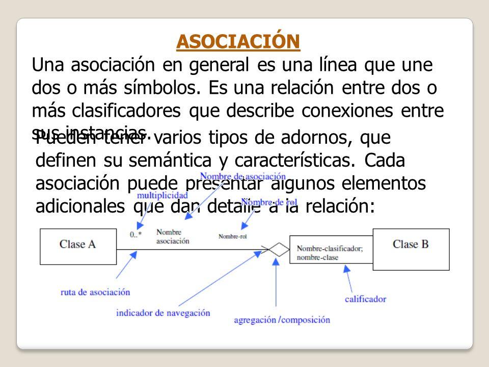 ASOCIACIÓN Una asociación en general es una línea que une dos o más símbolos. Es una relación entre dos o más clasificadores que describe conexiones e