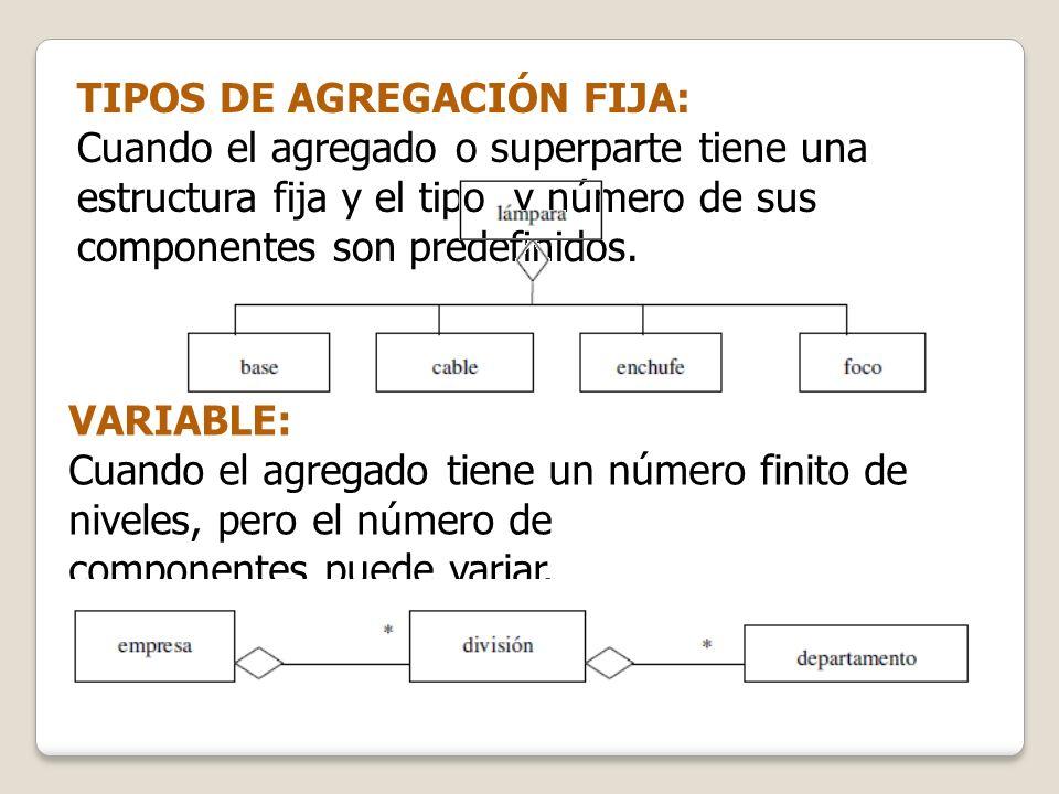 TIPOS DE AGREGACIÓN FIJA: Cuando el agregado o superparte tiene una estructura fija y el tipo y número de sus componentes son predefinidos. VARIABLE: