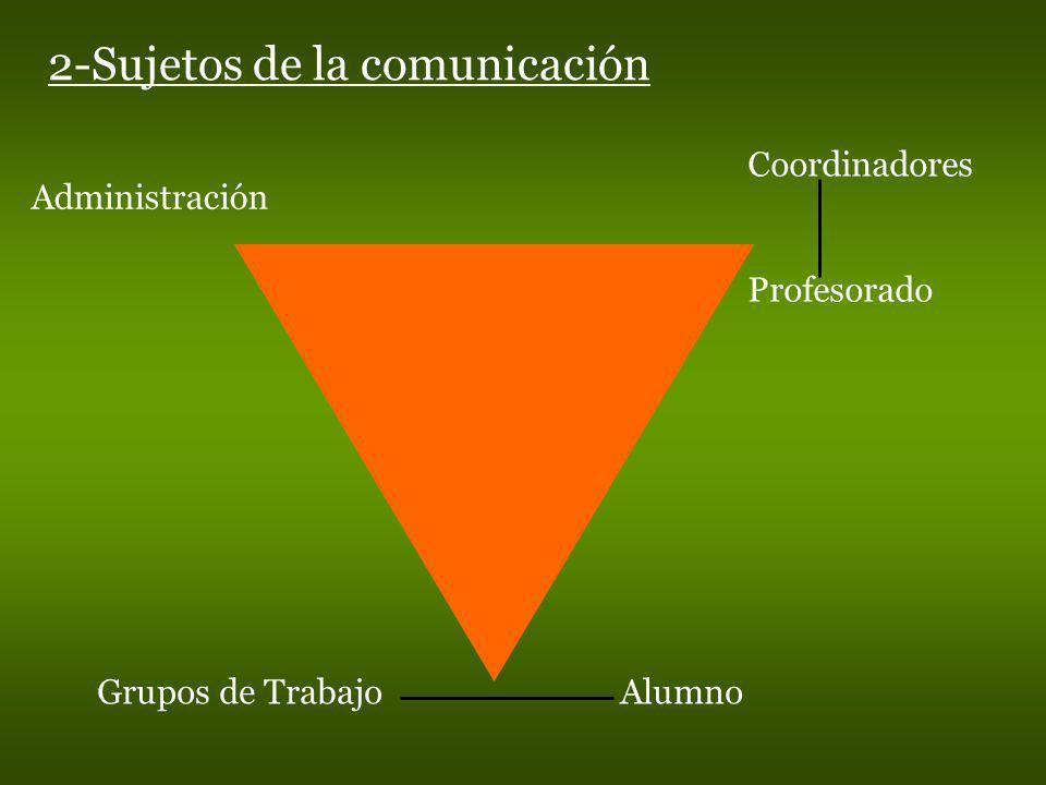2-Sujetos de la comunicación Coordinadores Profesorado Grupos de Trabajo Alumno Administración