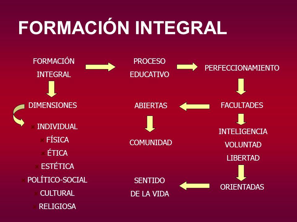 FORMACIÓN INTEGRAL FORMACIÓN INTEGRAL PROCESO EDUCATIVO PERFECCIONAMIENTO INDIVIDUAL FÍSICA ÉTICA ESTÉTICA POLÍTICO-SOCIAL CULTURAL RELIGIOSA INTELIGE