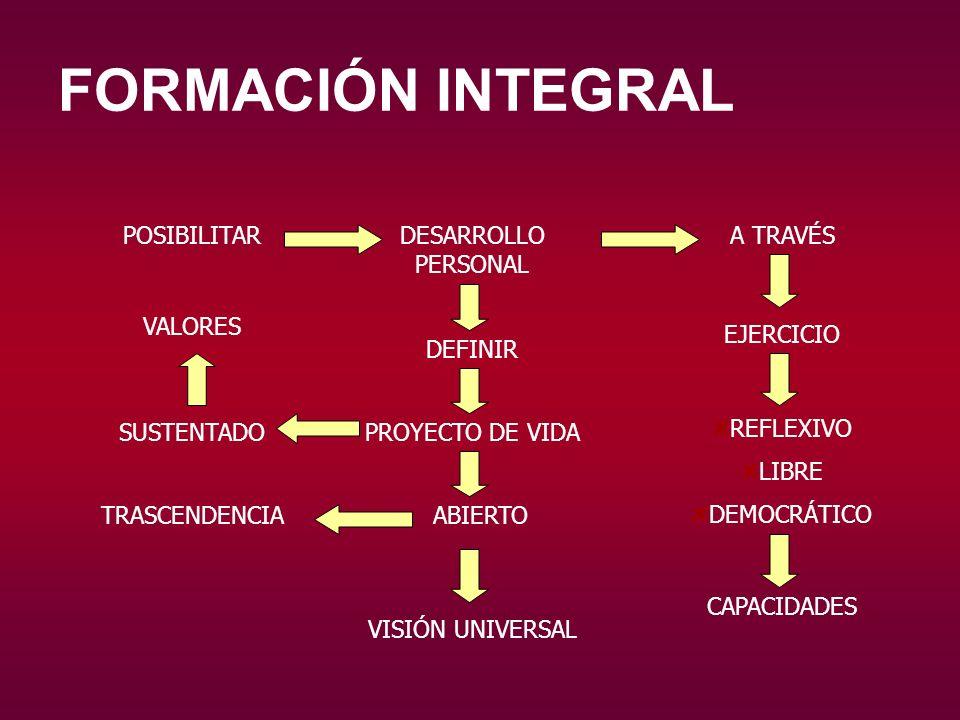 FORMACIÓN INTEGRAL DESARROLLO PERSONAL CIUDADANOS REPONSABLES PROTAGONISTAS CRÍTICOS TRANSFORMADORES DEFENSORES DIGNIDAD PERSONAL INSTITUCIONES MEDIO AMBIENTE DESARROLLO BASADO JUSTICIA IGUALDAD RESPETO SOLIDARIDAD PAZ LIBERTAD RESPONSABILIDAD BIEN COMÚN