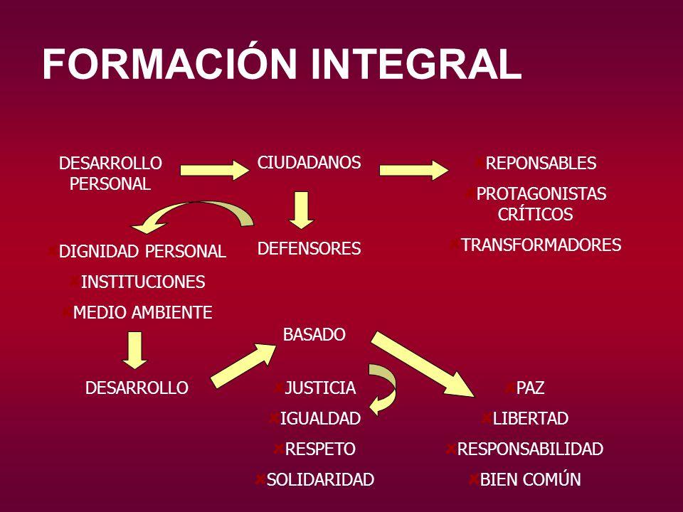 FORMACIÓN INTEGRAL DESARROLLO PERSONAL CIUDADANOS REPONSABLES PROTAGONISTAS CRÍTICOS TRANSFORMADORES DEFENSORES DIGNIDAD PERSONAL INSTITUCIONES MEDIO