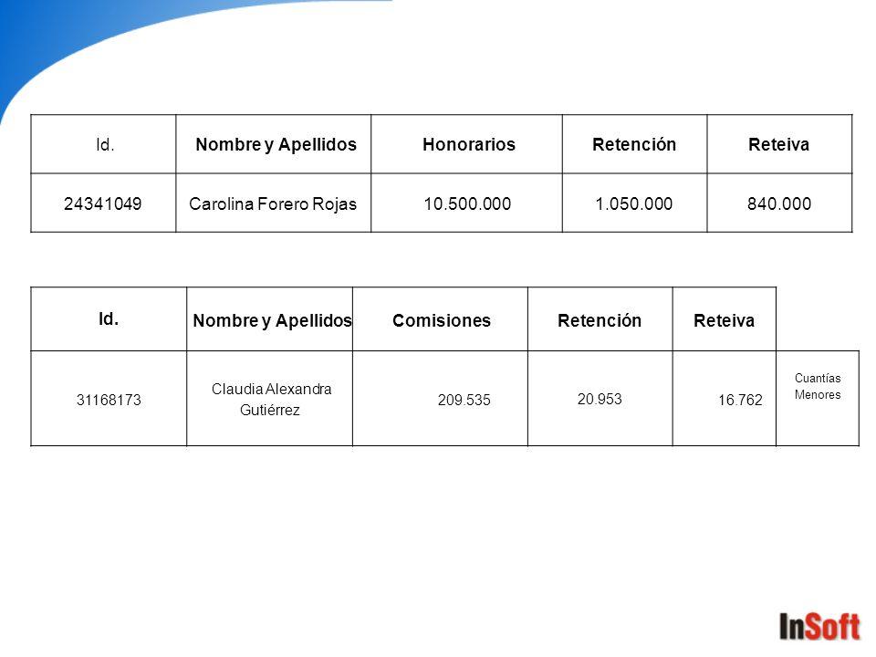 Id. Nombre y Apellidos ComisionesRetenciónReteiva 31168173 Claudia Alexandra Gutiérrez 209.53520.953 16.762 Cuantías Menores Id. Nombre y Apellidos Ho