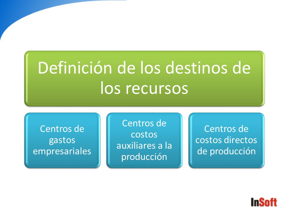Definición de los destinos de los recursos Centros de gastos empresariales Centros de costos auxiliares a la producción Centros de costos directos de