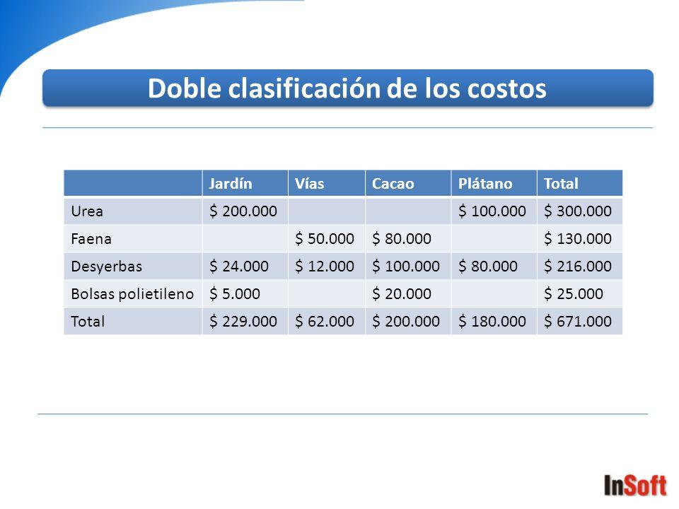 Doble clasificación de los costos JardínVíasCacaoPlátanoTotal Urea$ 200.000$ 100.000$ 300.000 Faena$ 50.000$ 80.000$ 130.000 Desyerbas$ 24.000$ 12.000