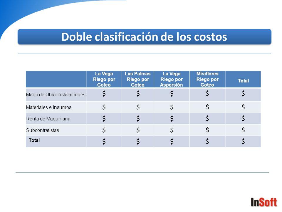 Doble clasificación de los costos La Vega Riego por Goteo Las Palmas Riego por Goteo La Vega Riego por Aspersión Miraflores Riego por Goteo Total Mano