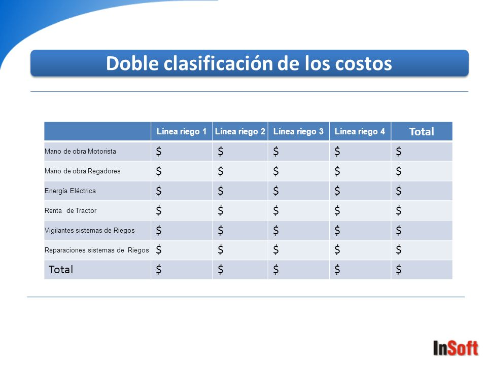 Doble clasificación de los costos Línea riego 1Línea riego 2Línea riego 3Línea riego 4 Total Mano de obra Motorista $$$$$ Mano de obra Regadores $$$$$