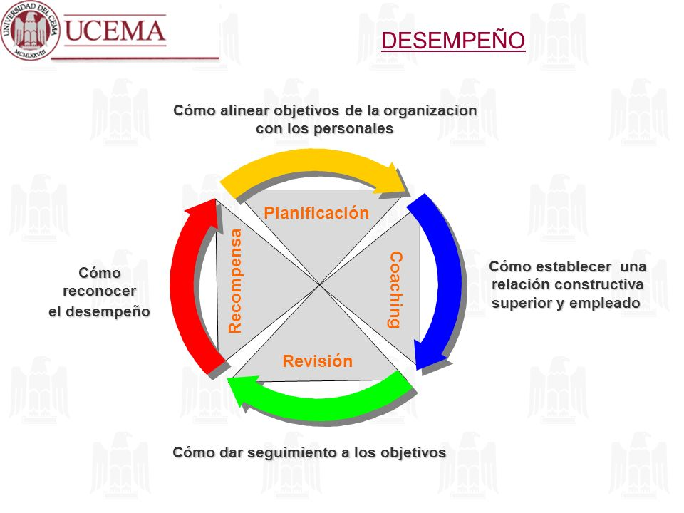 Planificación Revisión Coaching Recompensa Cómo alinear objetivos de la organizacion con los personales Cómo establecer una relación constructiva rela