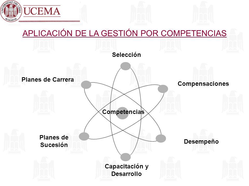 APLICACIÓN DE LA GESTIÓN POR COMPETENCIAS Competencias Selección Compensaciones Desempeño Capacitación y Desarrollo Planes de Sucesión Planes de Carre
