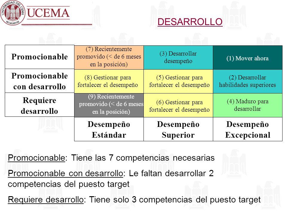 DESARROLLO Promocionable: Tiene las 7 competencias necesarias Promocionable con desarrollo: Le faltan desarrollar 2 competencias del puesto target Req