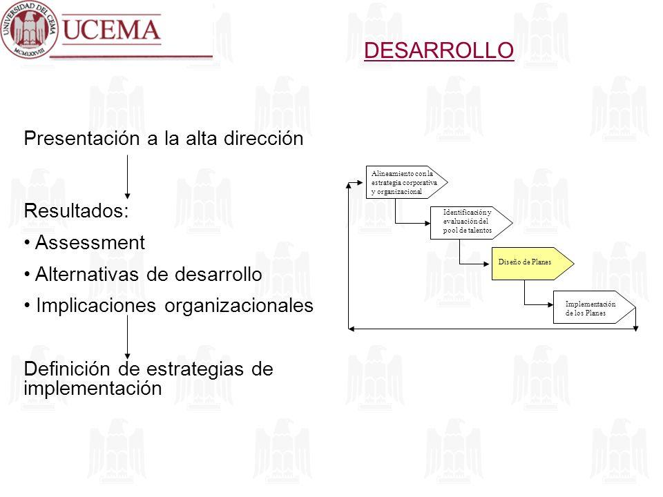 DESARROLLO Alineamiento con la estrategia corporativa y organizacional Identificación y evaluación del pool de talentos Diseño de Planes Implementació