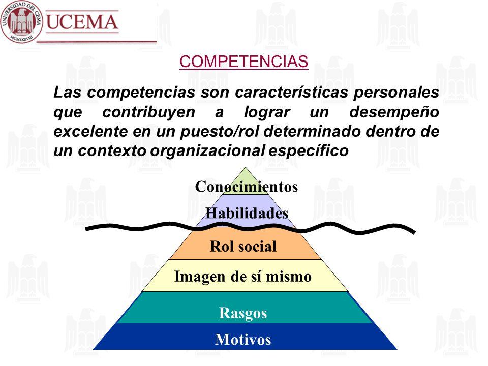 COMPETENCIAS La habilidad es la capacidad de hacer algo bien (leer un balance) Es conocimiento es lo que una persona sabe de un área particular (principios de contaduría) El rol social es la imagen que proyecta el candidato; lo que cree que es importante hacer en un momento determinado en función de su rol (ser líder) La imagen de sí mismo se refiere a al concepto interno de identidad y valor (verse como un maestro) Los rasgos son pautas conductuales (ser buen oyente) Los motivos son intereses y preferencias naturales, que se reflejan en pensamientos recurrentes y constantes (logro, poder, afiliación)