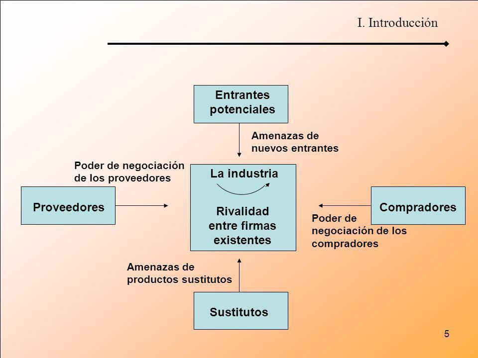 5 ProveedoresCompradores Sustitutos Entrantes potenciales La industria Rivalidad entre firmas existentes Poder de negociación de los proveedores Poder