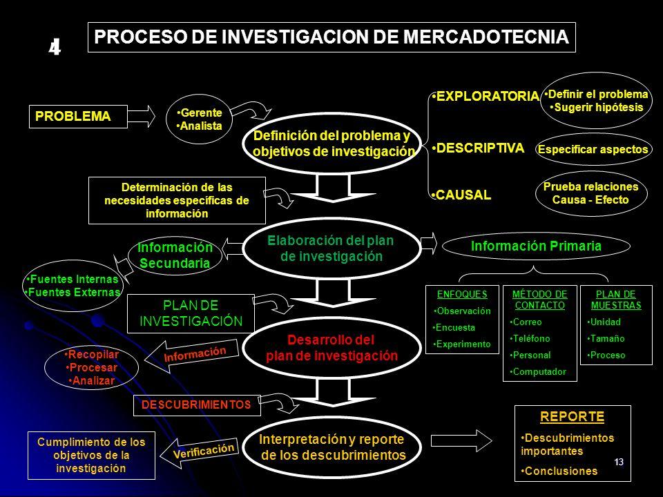 13 Recopilar Procesar Analizar Información DESCUBRIMIENTOS REPORTE Descubrimientos importantes Conclusiones Cumplimiento de los objetivos de la invest