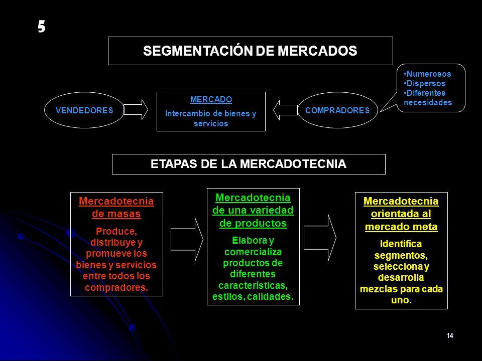 14 SEGMENTACIÓN DE MERCADOS VENDEDORESCOMPRADORES MERCADO Intercambio de bienes y servicios Numerosos Dispersos Diferentes necesidades Mercadotecnia o