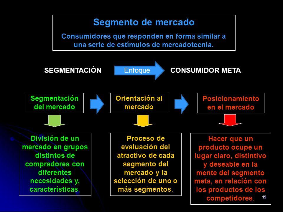 19 Segmentación del mercado Orientación al mercado Posicionamiento en el mercado Hacer que un producto ocupe un lugar claro, distintivo y deseable en