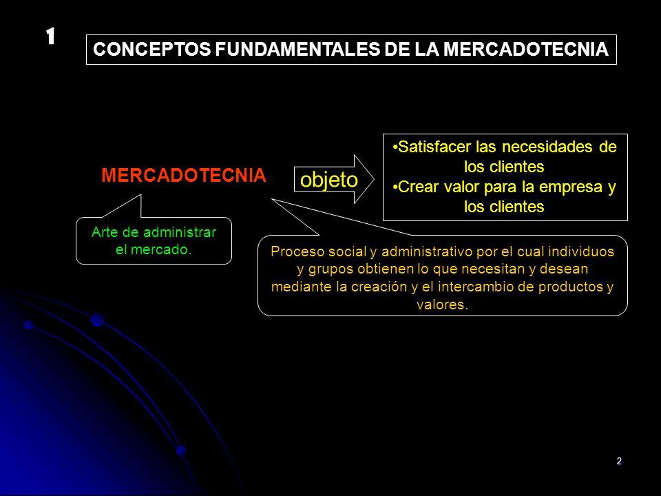 2 MERCADOTECNIA objeto Proceso social y administrativo por el cual individuos y grupos obtienen lo que necesitan y desean mediante la creación y el in