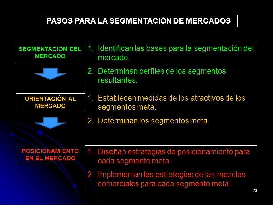 20 1.Identifican las bases para la segmentación del mercado. 2.Determinan perfiles de los segmentos resultantes. PASOS PARA LA SEGMENTACIÓN DE MERCADO