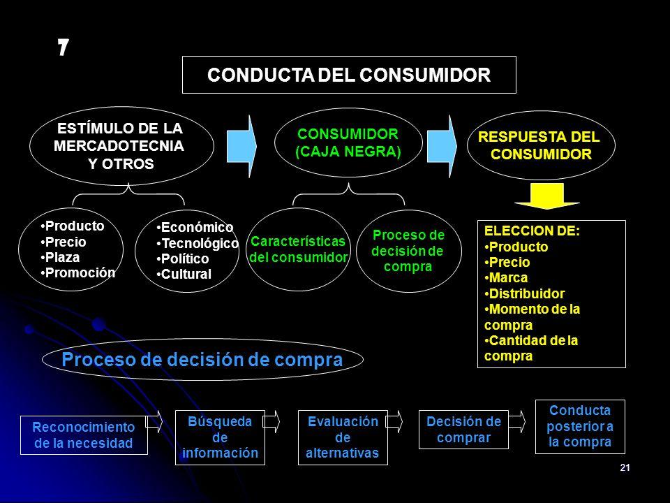21 Producto Precio Plaza Promoción Económico Tecnológico Político Cultural Características del consumidor Proceso de decisión de compra ELECCION DE: P