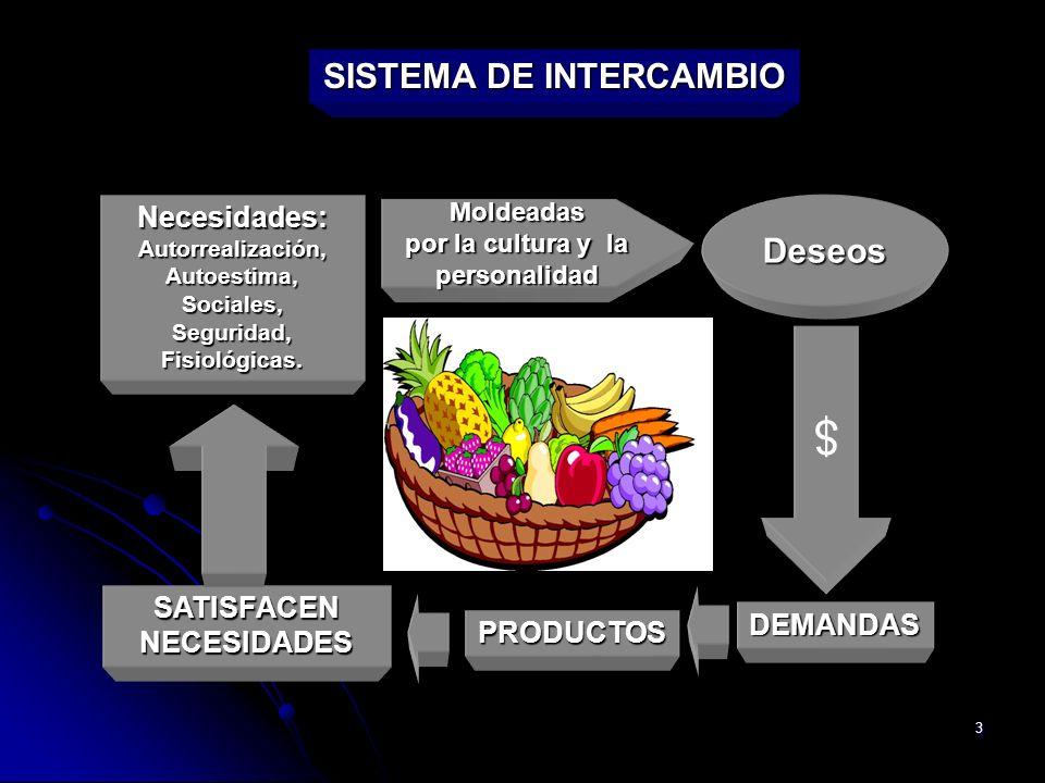4 CONCEPTOS FUNDAMENTALES DE LA MERCADOTECNIA Producto Cualquier cosa capaz de satisfacer una necesidad.