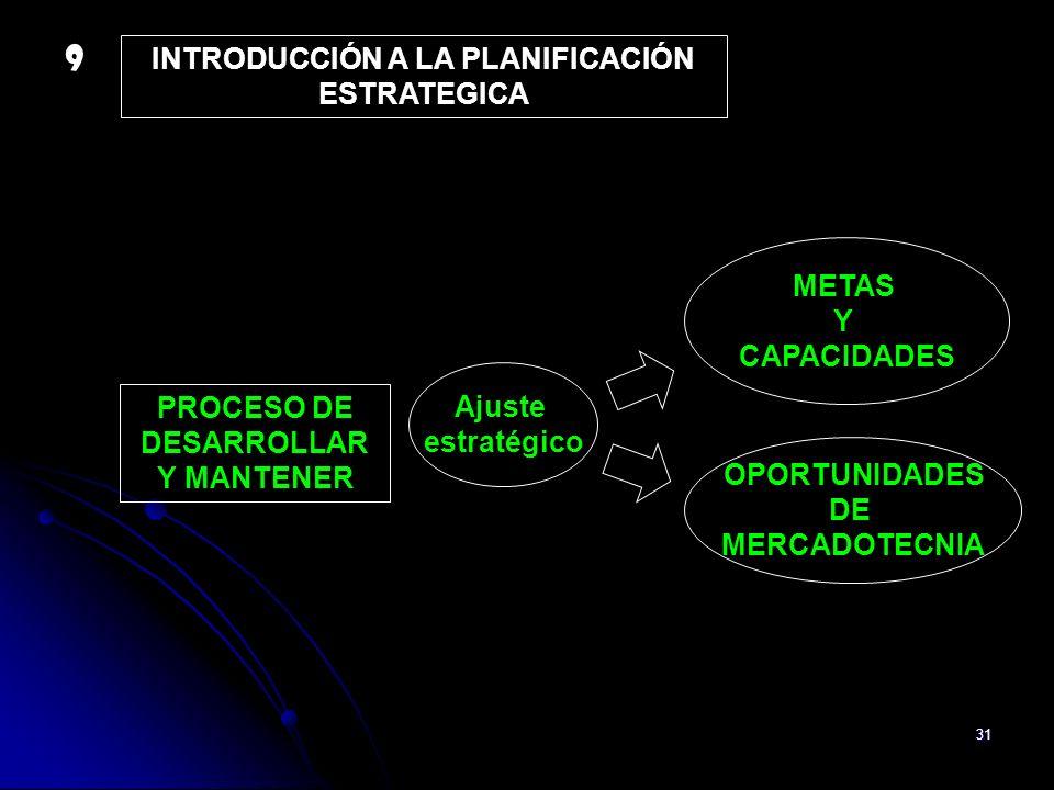 31 INTRODUCCIÓN A LA PLANIFICACIÓN ESTRATEGICA PROCESO DE DESARROLLAR Y MANTENER Ajuste estratégico METAS Y CAPACIDADES OPORTUNIDADES DE MERCADOTECNIA
