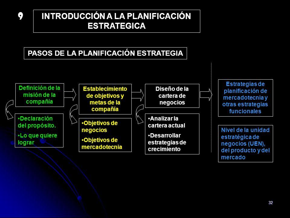 32 INTRODUCCIÓN A LA PLANIFICACIÓN ESTRATEGICA Definición de la misión de la compañía Establecimiento de objetivos y metas de la compañía Diseño de la