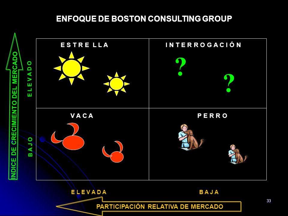 33 ENFOQUE DE BOSTON CONSULTING GROUP E S T R E L L A I N T E R R O G A C I Ó N ? ? V A C A P E R R O B A J O E L E V A D O INDICE DE CRECIMIENTO DEL