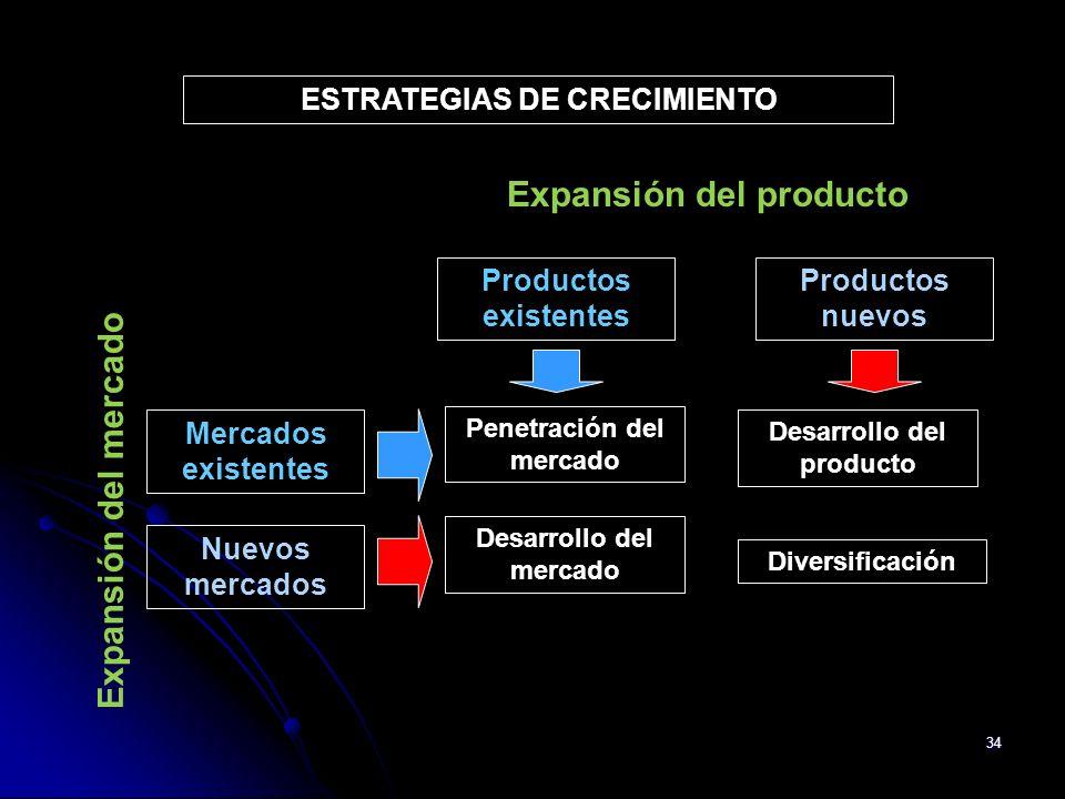 34 ESTRATEGIAS DE CRECIMIENTO Penetración del mercado Desarrollo del producto Desarrollo del mercado Diversificación Productos existentes Productos nu