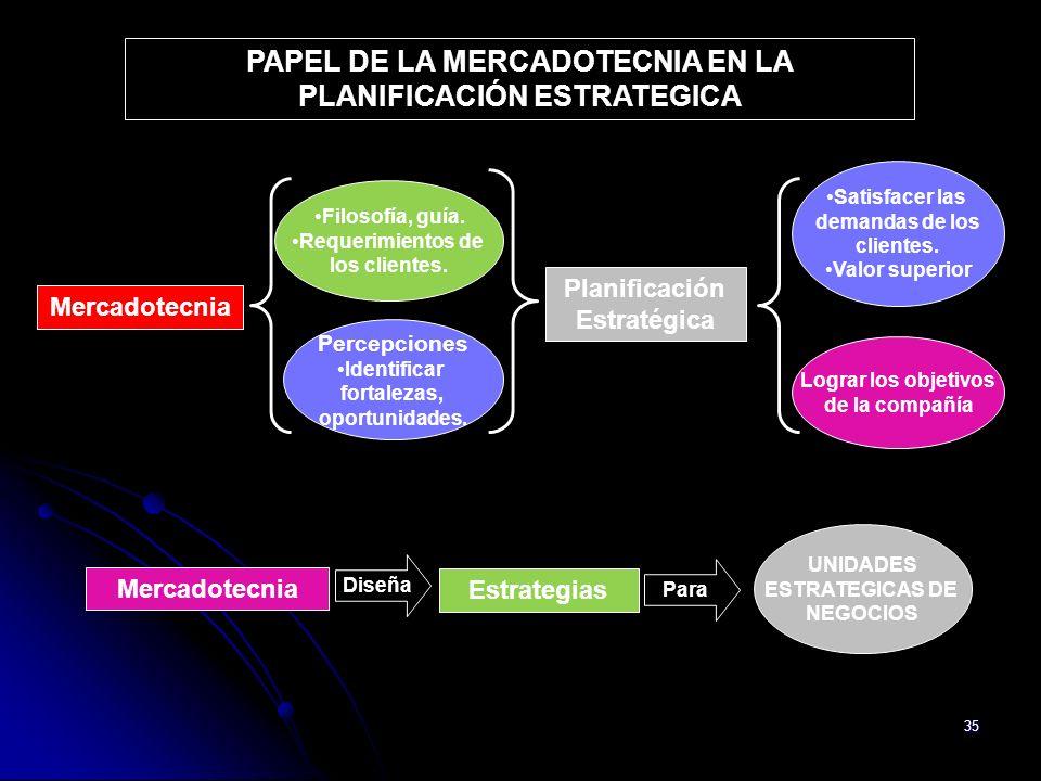 35 PAPEL DE LA MERCADOTECNIA EN LA PLANIFICACIÓN ESTRATEGICA Mercadotecnia Filosofía, guía. Requerimientos de los clientes. Percepciones Identificar f