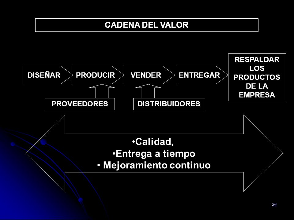 36 CADENA DEL VALOR RESPALDAR LOS PRODUCTOS DE LA EMPRESA PROVEEDORES Calidad, Entrega a tiempo Mejoramiento continuo DISTRIBUIDORES PRODUCIRVENDERDIS