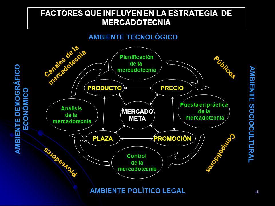 38 FACTORES QUE INFLUYEN EN LA ESTRATEGIA DE MERCADOTECNIA Planificación de la mercadotecnia Puesta en práctica de la mercadotecnia Control de la merc