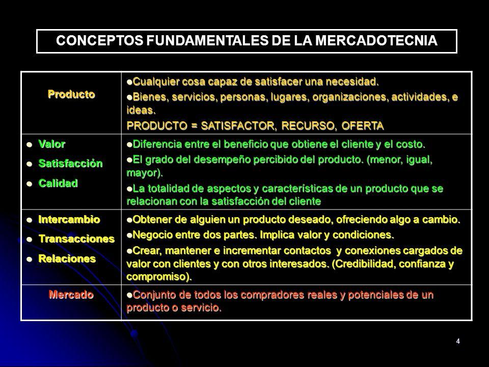 4 CONCEPTOS FUNDAMENTALES DE LA MERCADOTECNIA Producto Cualquier cosa capaz de satisfacer una necesidad. Cualquier cosa capaz de satisfacer una necesi