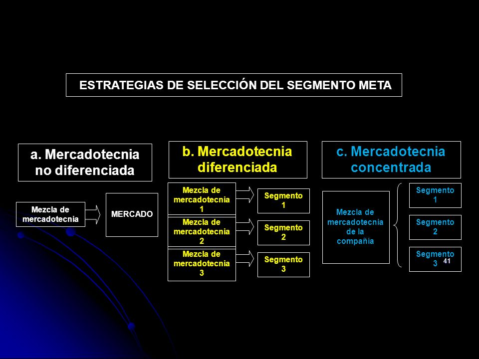41 Mezcla de mercadotecnia de la compañía Segmento 1 Segmento 2 Segmento 3 Mezcla de mercadotecnia MERCADO ESTRATEGIAS DE SELECCIÓN DEL SEGMENTO META