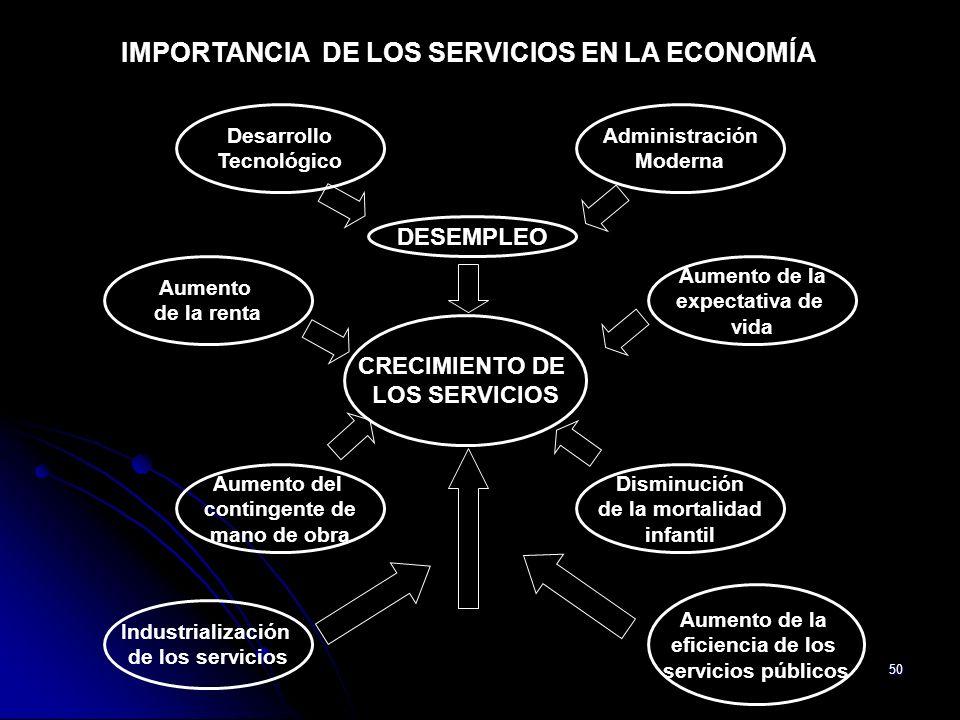 50 IMPORTANCIA DE LOS SERVICIOS EN LA ECONOMÍA CRECIMIENTO DE LOS SERVICIOS Desarrollo Tecnológico Administración Moderna DESEMPLEO Aumento de la rent