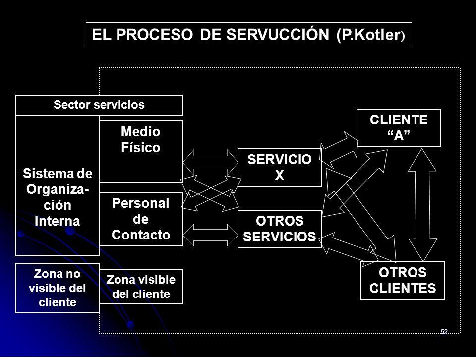 52 Sistema de Organiza- ción Interna Medio Físico Personal de Contacto Zona no visible del cliente Zona visible del cliente Sector servicios SERVICIO