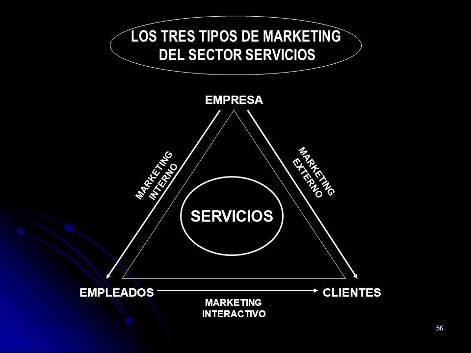 56 LOS TRES TIPOS DE MARKETING DEL SECTOR SERVICIOS SERVICIOS EMPRESA EMPLEADOSCLIENTES MARKETING INTERNO MARKETING EXTERNO MARKETING INTERACTIVO