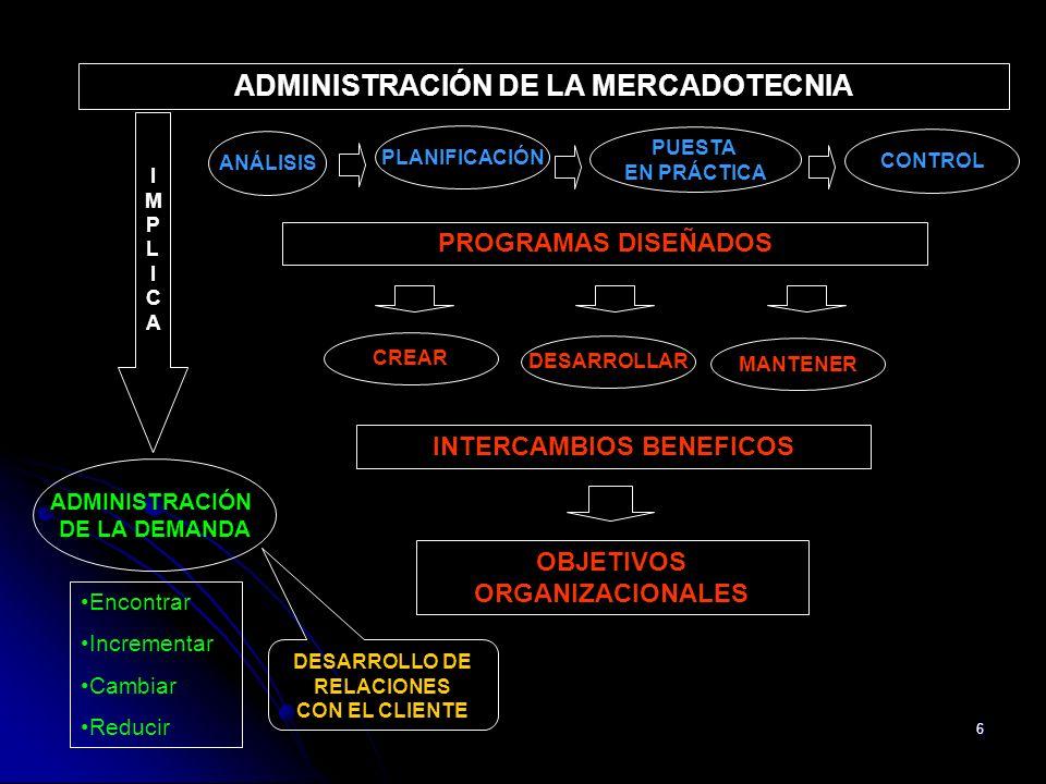 6 ADMINISTRACIÓN DE LA DEMANDA Encontrar Incrementar Cambiar Reducir IMPLICAIMPLICA ADMINISTRACIÓN DE LA MERCADOTECNIA ANÁLISIS PLANIFICACIÓN PUESTA E