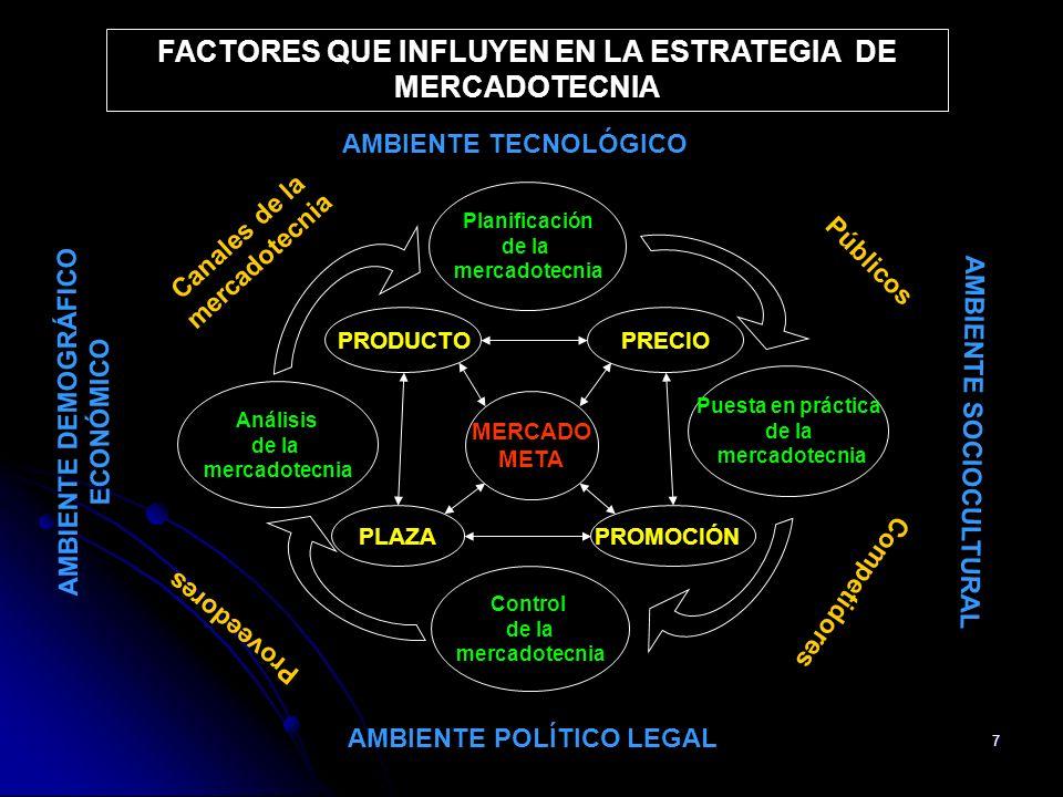 38 FACTORES QUE INFLUYEN EN LA ESTRATEGIA DE MERCADOTECNIA Planificación de la mercadotecnia Puesta en práctica de la mercadotecnia Control de la mercadotecnia Análisis de la mercadotecnia Canales de la mercadotecnia Públicos Competidores Proveedores MERCADO META PRODUCTOPRECIO PROMOCIÓNPLAZA AMBIENTE SOCIOCULTURAL AMBIENTE DEMOGRÁFICO ECONÓMICO AMBIENTE POLÍTICO LEGAL AMBIENTE TECNOLÓGICO