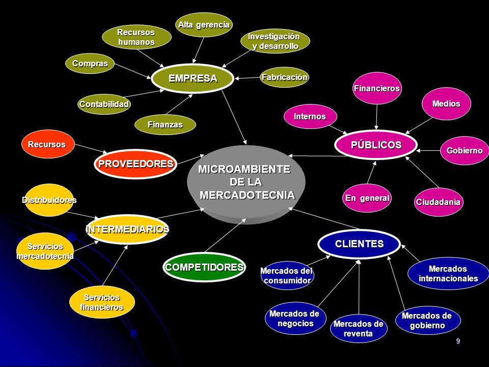 9 MICROAMBIENTE DE LA MERCADOTECNIA MERCADOTECNIA Serviciosmercadotecnia Serviciosfinancieros Distribuidores Mercados de reventa negocios gobierno Mer