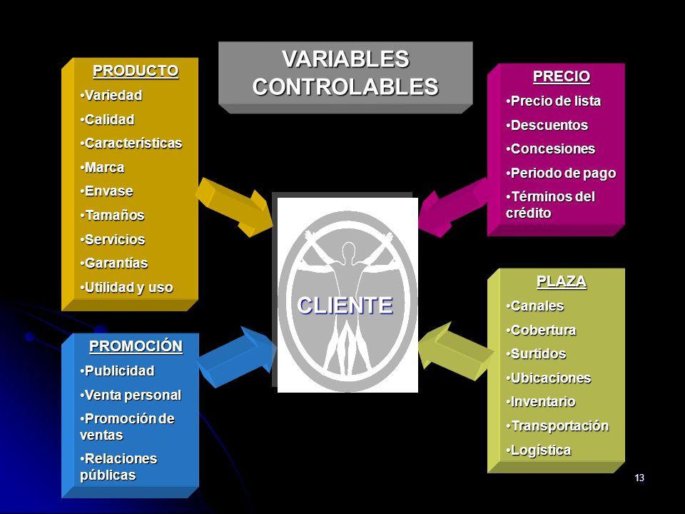 13 VARIABLES CONTROLABLES PRODUCTO VariedadVariedad CalidadCalidad CaracterísticasCaracterísticas MarcaMarca EnvaseEnvase TamañosTamaños ServiciosServ