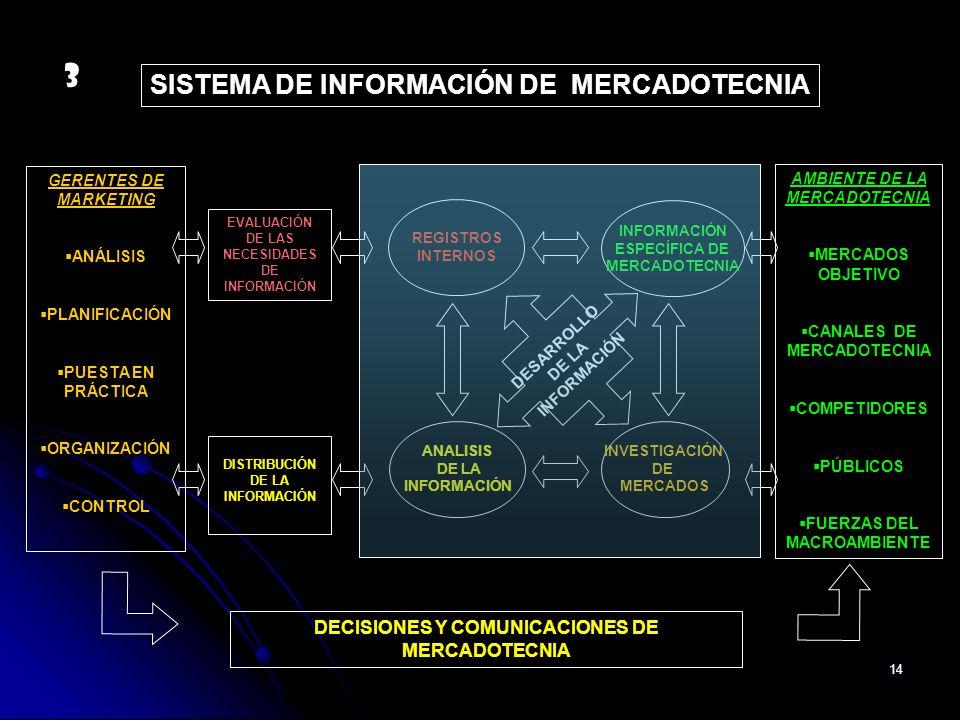 14 AMBIENTE DE LA MERCADOTECNIA MERCADOS OBJETIVO CANALES DE MERCADOTECNIA COMPETIDORES PÚBLICOS FUERZAS DEL MACROAMBIENTE GERENTES DE MARKETING ANÁLI