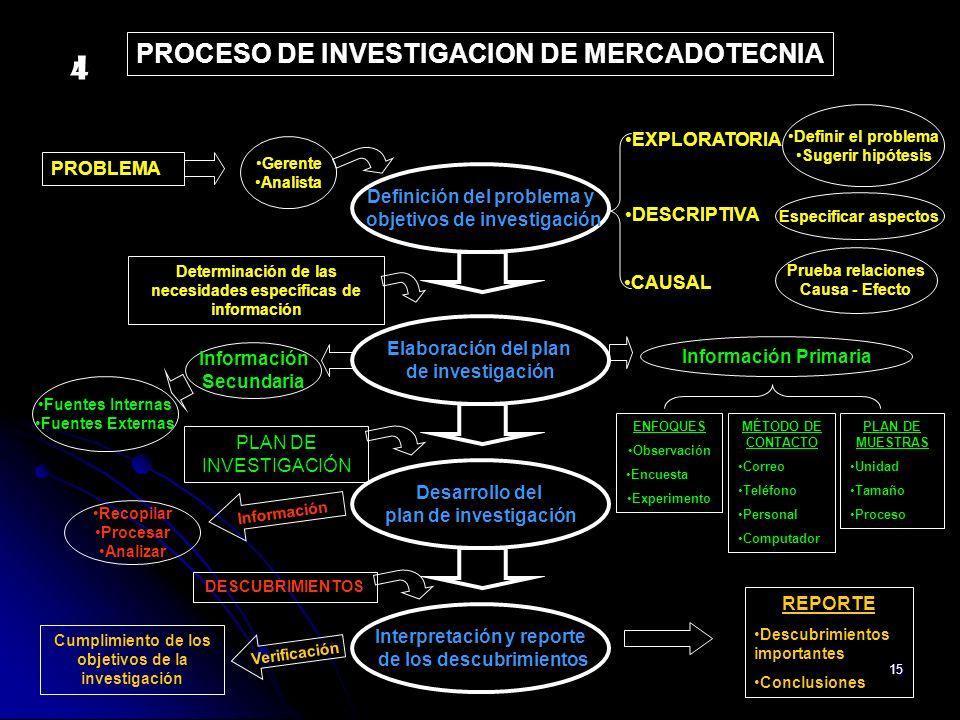 15 Recopilar Procesar Analizar Información DESCUBRIMIENTOS REPORTE Descubrimientos importantes Conclusiones Cumplimiento de los objetivos de la invest