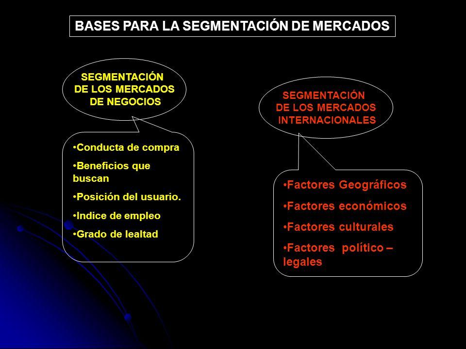 SEGMENTACIÓN DE LOS MERCADOS DE NEGOCIOS DE NEGOCIOS SEGMENTACIÓN DE LOS MERCADOS INTERNACIONALES INTERNACIONALES Conducta de compraConducta de compra
