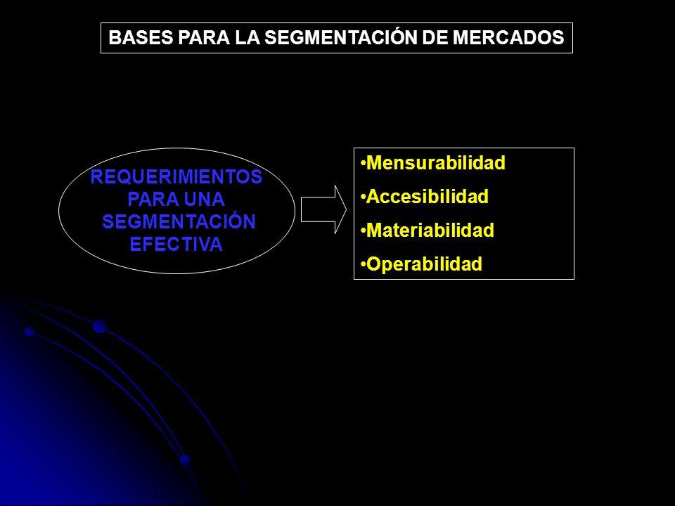 REQUERIMIENTOS PARA UNA SEGMENTACIÓN SEGMENTACIÓNEFECTIVA MensurabilidadMensurabilidad AccesibilidadAccesibilidad MateriabilidadMateriabilidad Operabi