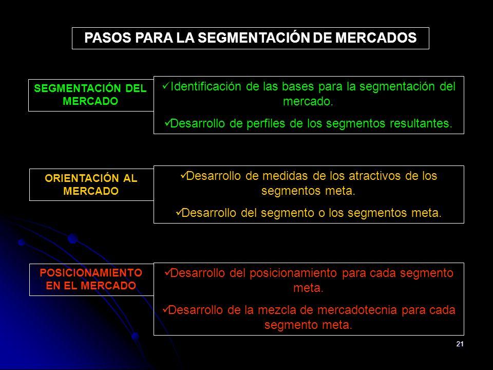 21 Identificación de las bases para la segmentación del mercado. Desarrollo de perfiles de los segmentos resultantes. PASOS PARA LA SEGMENTACIÓN DE ME